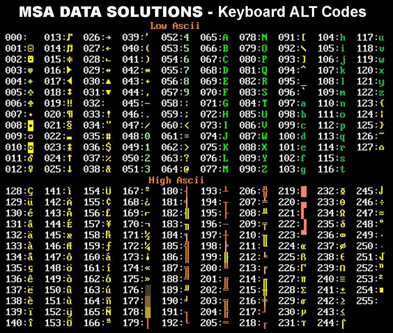 Keyboard Alt Codes